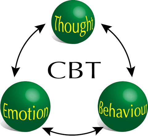 CBT thought Emotion Behaviour